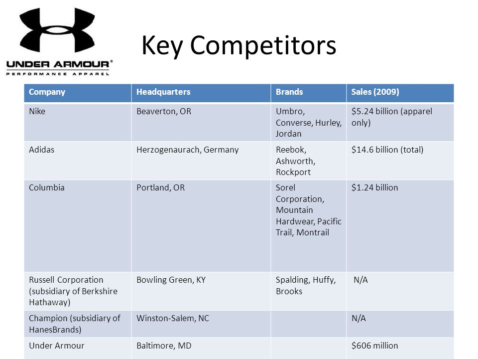 Key Competitors CompanyHeadquartersBrandsSales (2009) NikeBeaverton, ORUmbro, Converse, Hurley, Jordan $5.24 billion (apparel only) AdidasHerzogenaura