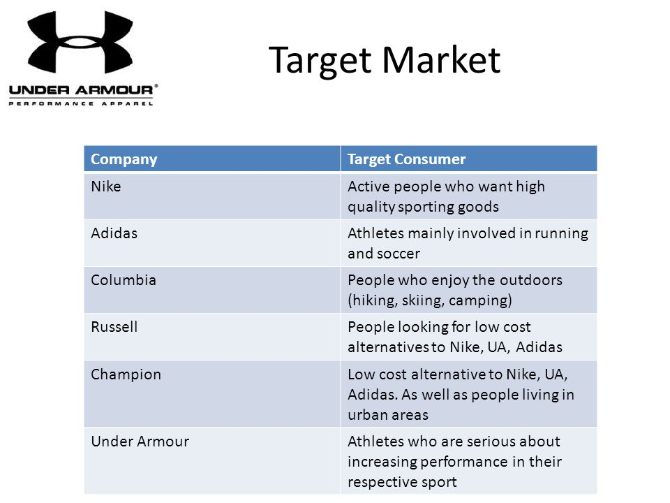 Target Market CompanyTarget Consumer NikeActive people who want high quality sporting goods AdidasAthletes mainly involved in running and soccer Colum