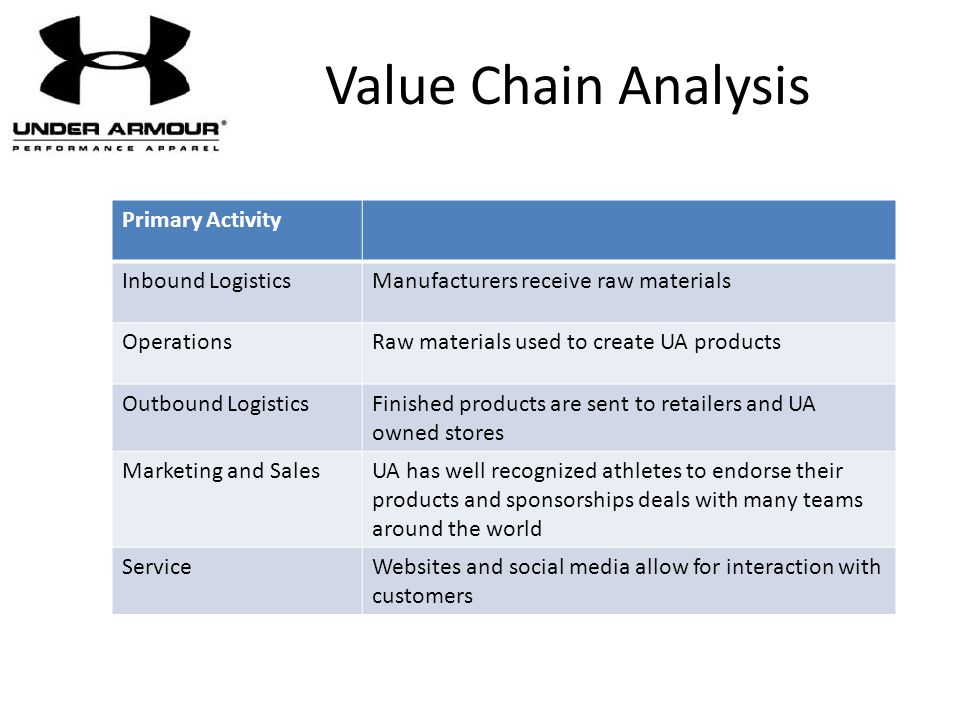 Value Chain Analysis Primary Activity Inbound LogisticsManufacturers receive raw materials OperationsRaw materials used to create UA products Outbound