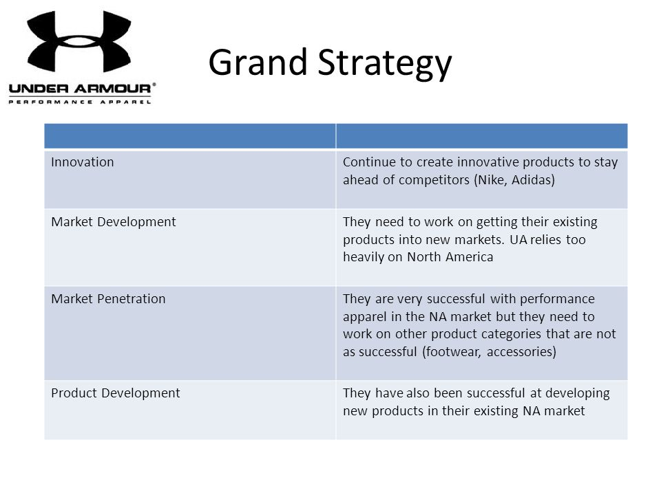 Grand Strategy InnovationContinue to create innovative products to stay ahead of competitors (Nike, Adidas) Market DevelopmentThey need to work on get