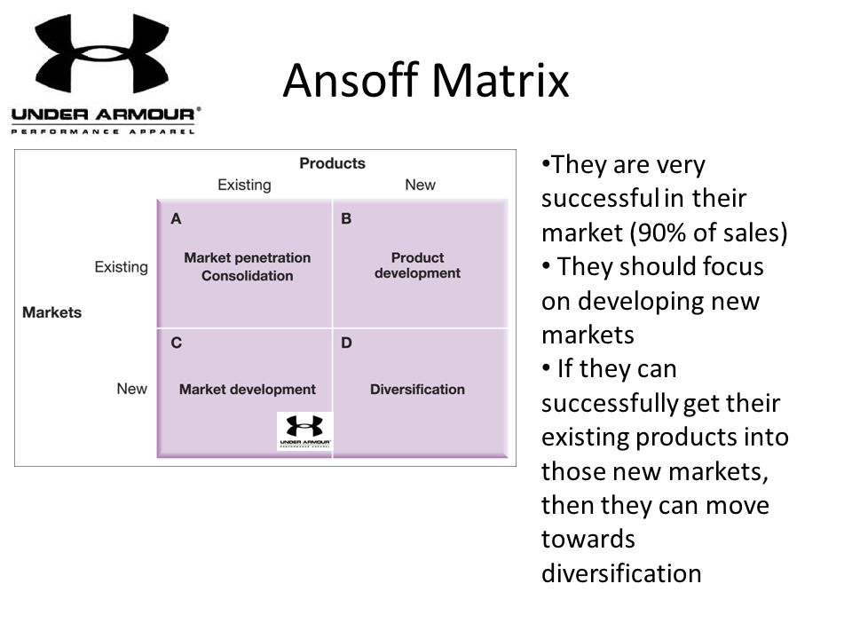 Ansoff Matrix They are very successful in their market (90% of sales) They should focus on developing new markets If they can successfully get their e