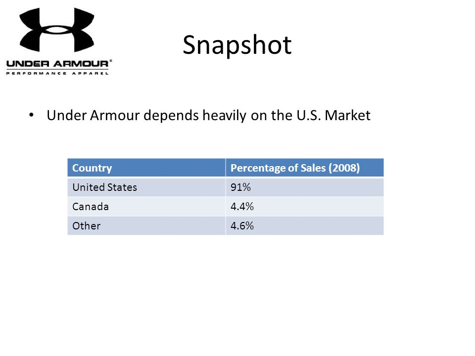 Snapshot Under Armour depends heavily on the U.S. Market CountryPercentage of Sales (2008) United States91% Canada4.4% Other4.6%