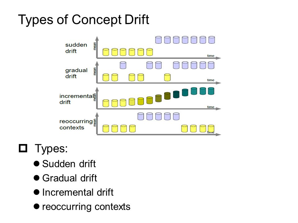 Types of Concept Drift  Types: Sudden drift Gradual drift Incremental drift reoccurring contexts