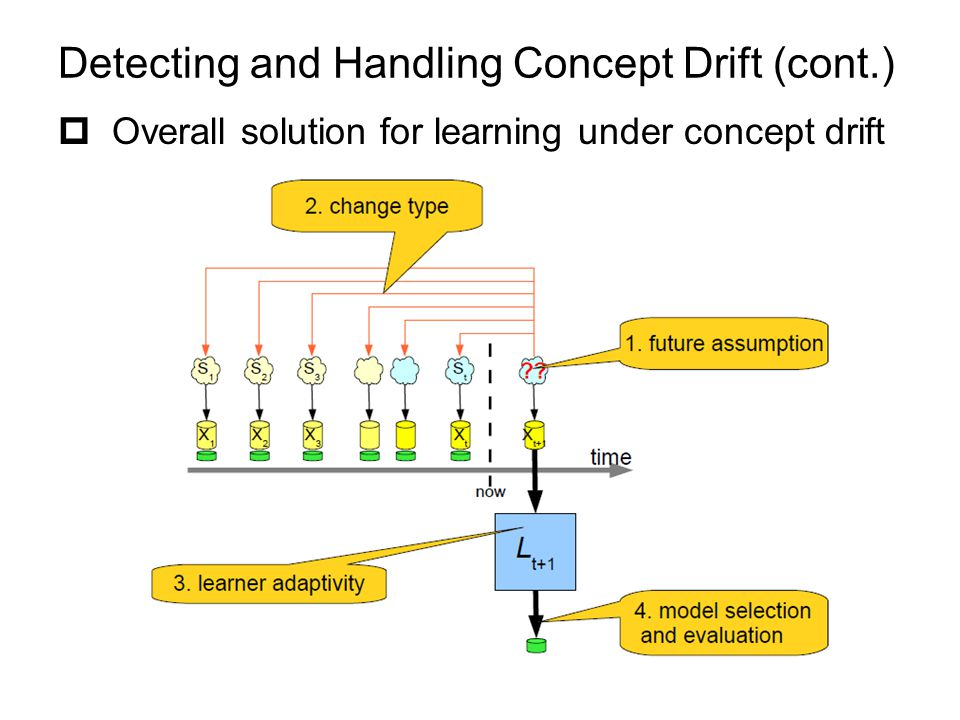 Detecting and Handling Concept Drift (cont.)  Overall solution for learning under concept drift