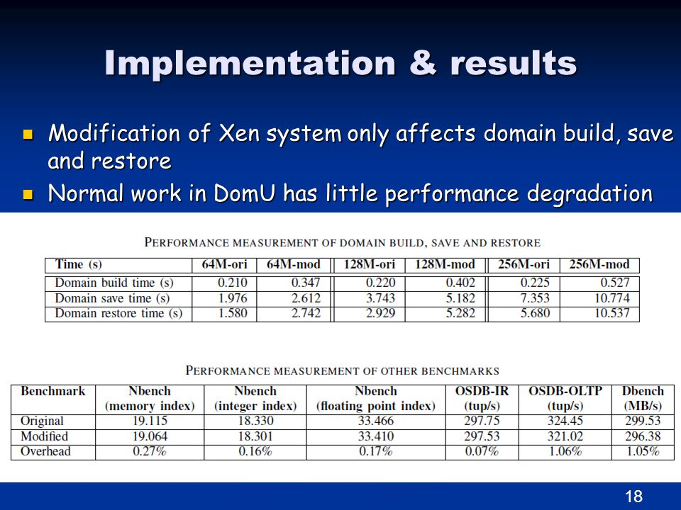 Implementation & results Modification of Xen system only affects domain build, save and restore Modification of Xen system only affects domain build, save and restore Normal work in DomU has little performance degradation Normal work in DomU has little performance degradation 18