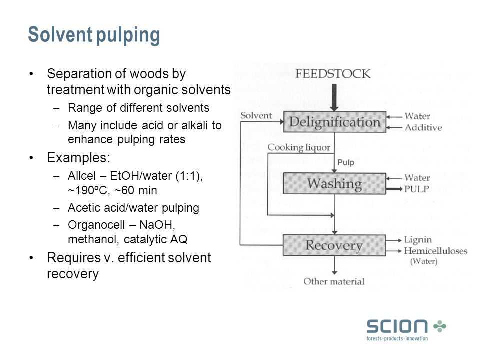 Solvent pulping Separation of woods by treatment with organic solvents  Range of different solvents  Many include acid or alkali to enhance pulping rates Examples:  Allcel – EtOH/water (1:1), ~190ºC, ~60 min  Acetic acid/water pulping  Organocell – NaOH, methanol, catalytic AQ Requires v.