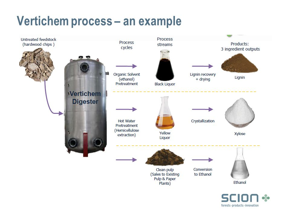 Vertichem process – an example