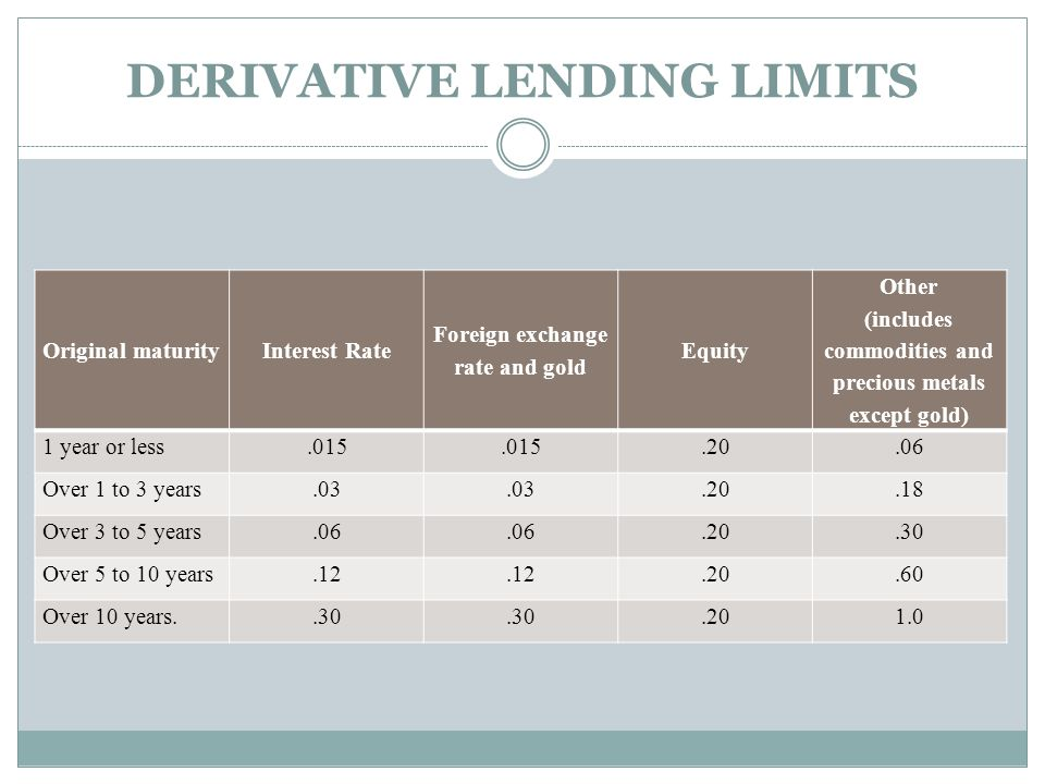 DERIVATIVE LENDING LIMITS Original maturityInterest Rate Foreign exchange rate and gold Equity Other (includes commodities and precious metals except