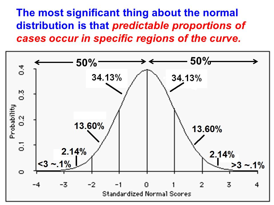 The most significant thing about the normal distribution is that predictable proportions of cases occur in specific regions of the curve.