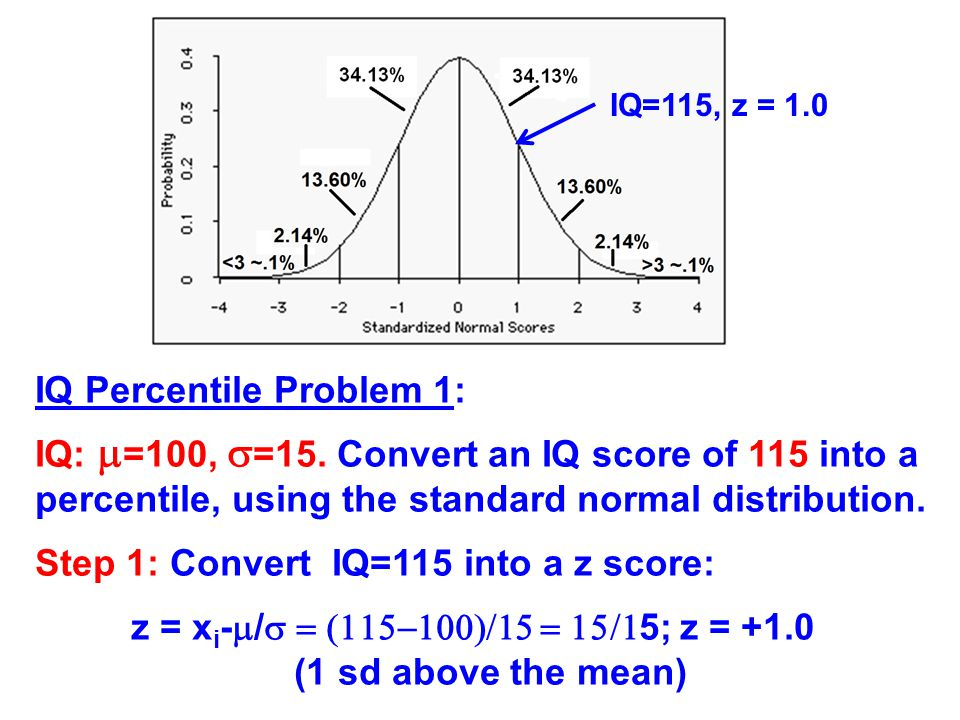 Step 2: Calculate the area under the curve for all scores below z=1 (percentile=% of scores falling below a score).