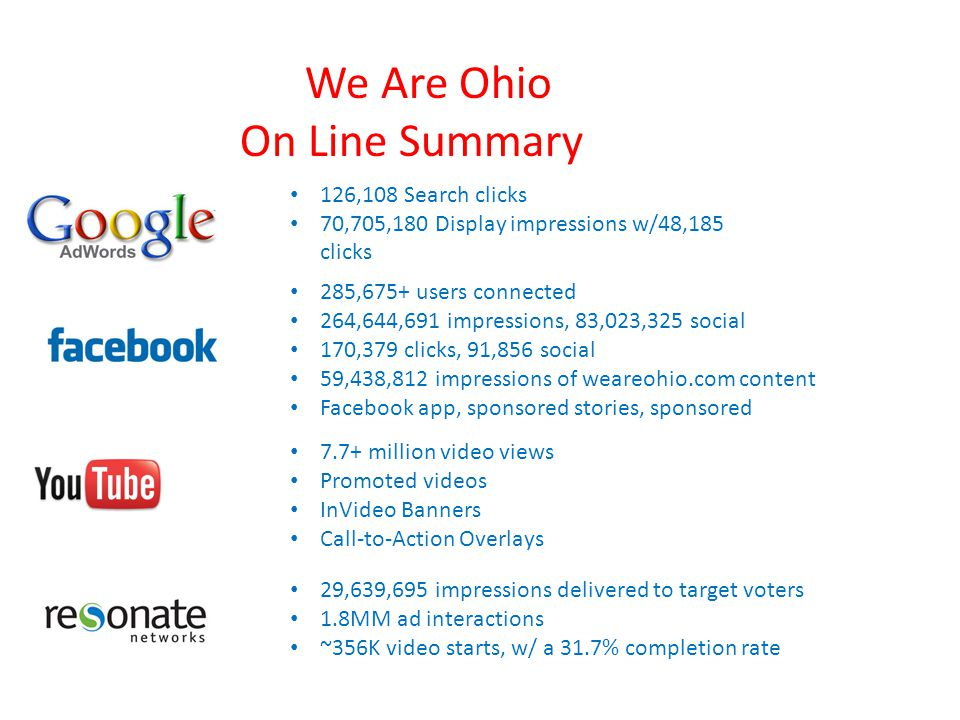 7.7+ million video views Promoted videos InVideo Banners Call-to-Action Overlays 285,675+ users connected 264,644,691 impressions, 83,023,325 social 1
