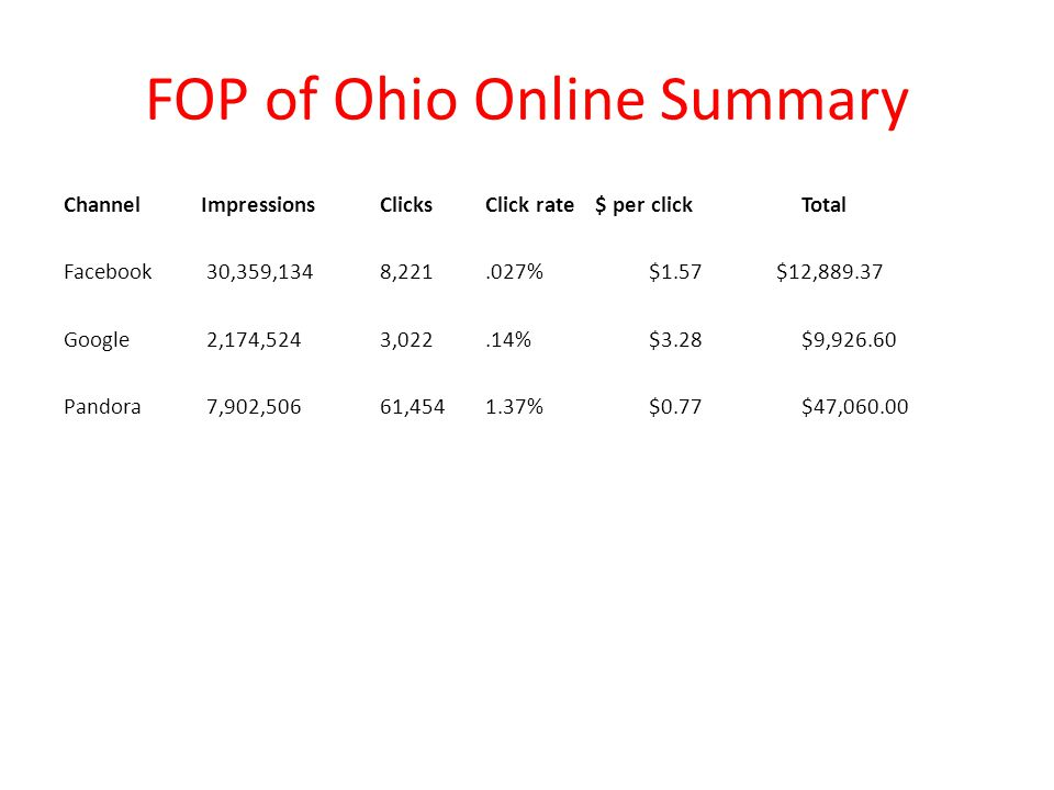 FOP of Ohio Online Summary Channel Impressions Clicks Click rate $ per click Total Facebook 30,359,1348,221.027% $1.57 $12,889.37 Google 2,174,5243,02