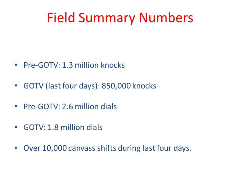Field Summary Numbers Pre-GOTV: 1.3 million knocks GOTV (last four days): 850,000 knocks Pre-GOTV: 2.6 million dials GOTV: 1.8 million dials Over 10,0