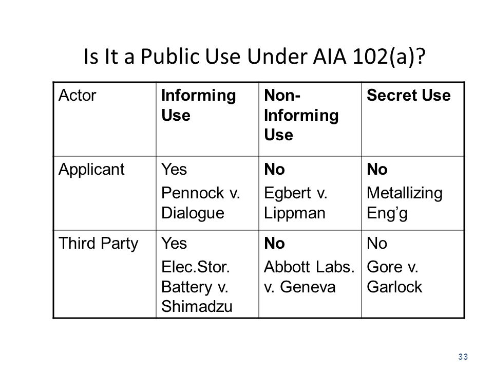 33 Is It a Public Use Under AIA 102(a).
