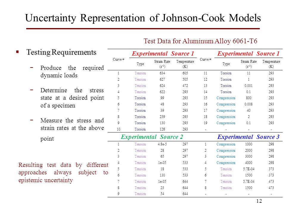 Uncertainty Representation of Johnson-Cook Models 12 Curve # Experimental Source 1 Curve # Experimental Source 1 Type Strain Rate (s -1 ) Temperature (K) Type Strain Rate (s -1 ) Temperature (K) 1Tension63460511Torsion11293 2Tension62750512Torsion1293 3Tension62447213Torsion0.001293 4Tension62229314Torsion0.1293 5Torsion9929315Compression800293 6Torsion4829316Compression0.008293 7Torsion3929317Compression40293 8Torsion23929318Compression2293 9Torsion13029319Compression0.1293 10Torsion126293---- Experimental Source 2Experimental Source 3 1Tension4.8e-52971Compression1000298 2Tension282972Compression2000298 3Tension652973Compression3000298 4Tension1e-055334Compression4000298 5Tension185335Tension5.7E-04373 6Tension1305336Tension1500373 7Tension1e-056447Tension5.7E-04473 8Tension236448Tension1500473 9Tension54644----  Testing Requirements − Produce the required dynamic loads − Determine the stress state at a desired point of a specimen − Measure the stress and strain rates at the above point Resulting test data by different approaches always subject to epistemic uncertainty Test Data for Aluminum Alloy 6061-T6