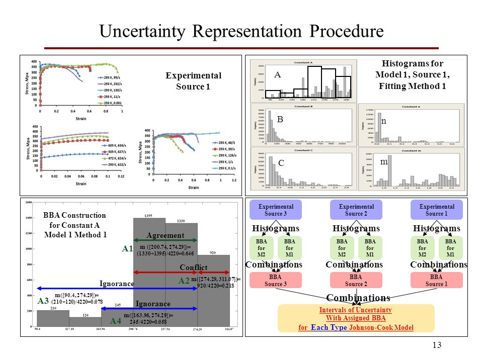 Uncertainty Representation Procedure 13 Histograms for Model 1, Source 1, Fitting Method 1 Experimental Source 1 Combinations Experimental Source 3 Experimental Source 2 Experimental Source 1 BBA for M2 BBA for M1 BBA for M2 BBA for M1 BBA Source 1 BBA Source 2 BBA Source 3 Intervals of Uncertainty With Assigned BBA for Each Type Johnson-Cook Model Combinations Histograms m ([200.74, 274.29])= (1330+1395)/4220=0.646 m ([274.29, 311.07])= 920/4220=0.218 m ([163.96, 274.29])= 245/4220=0.058 m ([90.4, 274.29])= (210+120)/4220=0.078 Agreement Conflict Ignorance BBA Construction for Constant A Model 1 Method 1 A1 A2 A4 A3 A B n C m