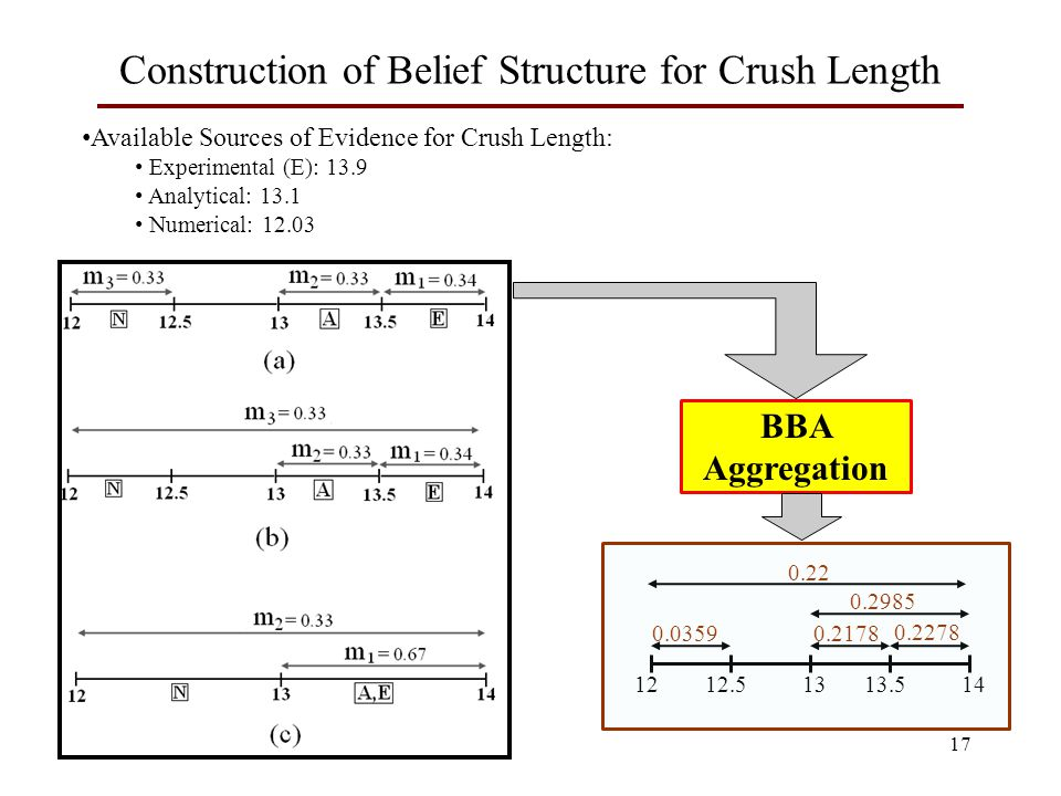 17 Construction of Belief Structure for Crush Length BBA Aggregation Available Sources of Evidence for Crush Length: Experimental (E): 13.9 Analytical: 13.1 Numerical: 12.03 1212.51313.514 0.0359 0.2278 0.2178 0.2985 0.22