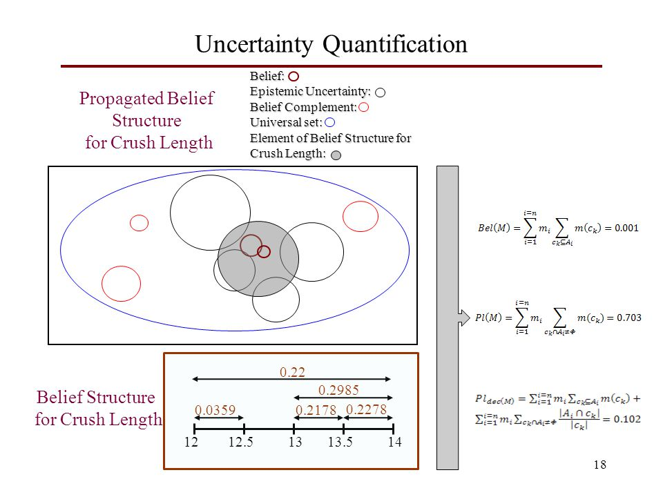 Belief: Epistemic Uncertainty: Belief Complement: Universal set: Element of Belief Structure for Crush Length: 18 Uncertainty Quantification 1212.51313.514 0.0359 0.2278 0.2178 0.2985 0.22 Belief Structure for Crush Length Propagated Belief Structure for Crush Length