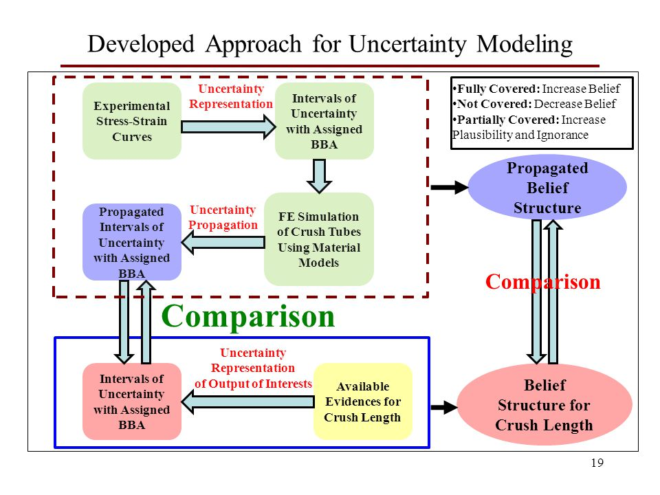 19 Developed Approach for Uncertainty Modeling Experimental Stress-Strain Curves Intervals of Uncertainty with Assigned BBA FE Simulation of Crush Tubes Using Material Models Propagated Intervals of Uncertainty with Assigned BBA Available Evidences for Crush Length Intervals of Uncertainty with Assigned BBA Uncertainty Representation Uncertainty Propagation Fully Covered: Increase Belief Not Covered: Decrease Belief Partially Covered: Increase Plausibility and Ignorance Uncertainty Representation of Output of Interests Comparison Propagated Belief Structure Belief Structure for Crush Length Comparison
