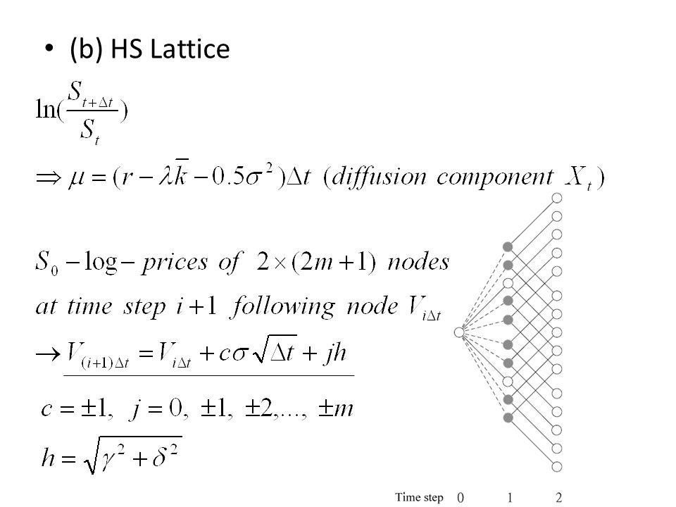 (b) HS Lattice