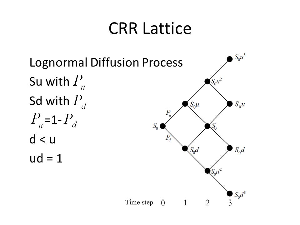 CRR Lattice Lognormal Diffusion Process Su with Sd with =1- d < u ud = 1