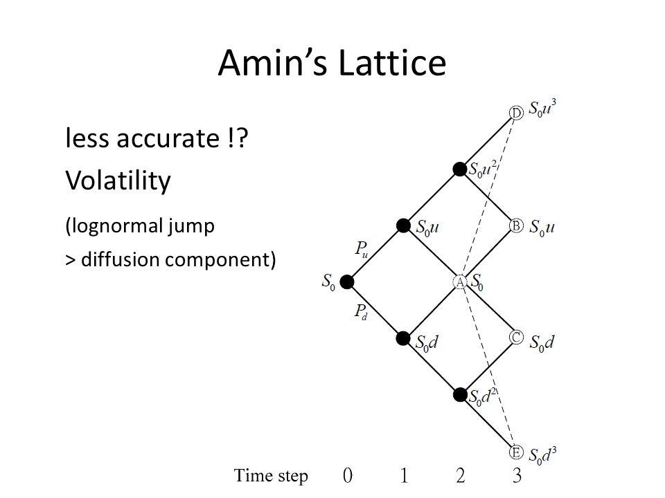 Amin's Lattice less accurate ! Volatility (lognormal jump > diffusion component)