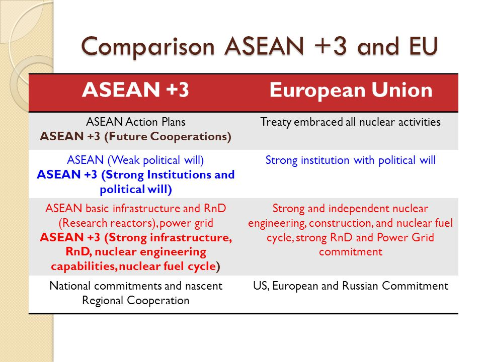 Comparison ASEAN +3 and EU ASEAN +3European Union ASEAN Action Plans ASEAN +3 (Future Cooperations) Treaty embraced all nuclear activities ASEAN (Weak political will) ASEAN +3 (Strong Institutions and political will) Strong institution with political will ASEAN basic infrastructure and RnD (Research reactors), power grid ASEAN +3 (Strong infrastructure, RnD, nuclear engineering capabilities, nuclear fuel cycle) Strong and independent nuclear engineering, construction, and nuclear fuel cycle, strong RnD and Power Grid commitment National commitments and nascent Regional Cooperation US, European and Russian Commitment