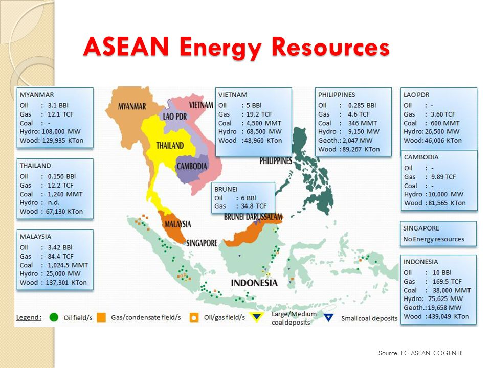 ASEAN Energy Resources Source: EC-ASEAN COGEN III