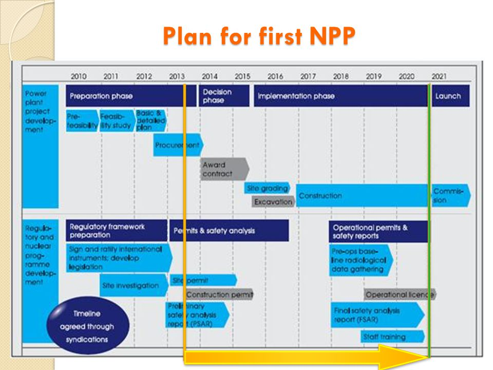 Plan for first NPP