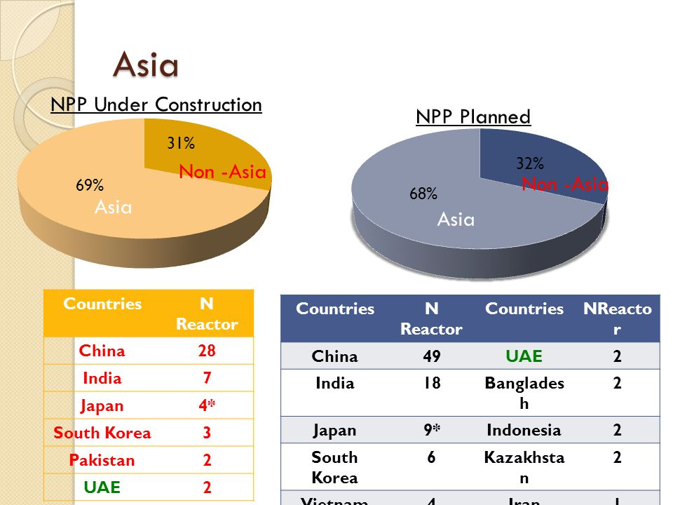 Asia Asia Non -Asia NPP Planned NPP Under Construction Asia Non -Asia CountriesN Reactor China28 India7 Japan4* South Korea3 Pakistan2 UAE2 CountriesN Reactor CountriesNReacto r China49UAE2 India18Banglades h 2 Japan9*Indonesia2 South Korea 6Kazakhsta n 2 Vietnam4Iran1 Turkey4Jordan1