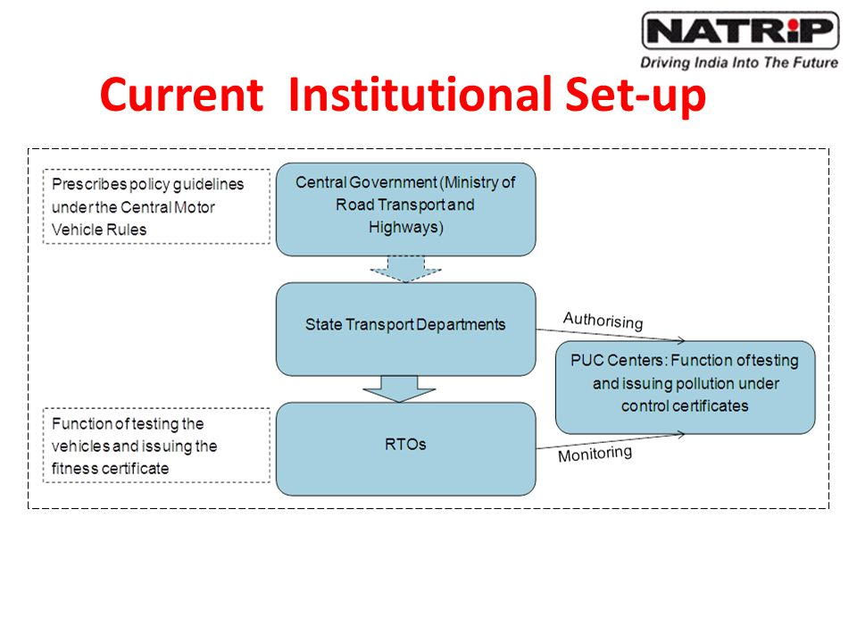 Current Institutional Set-up