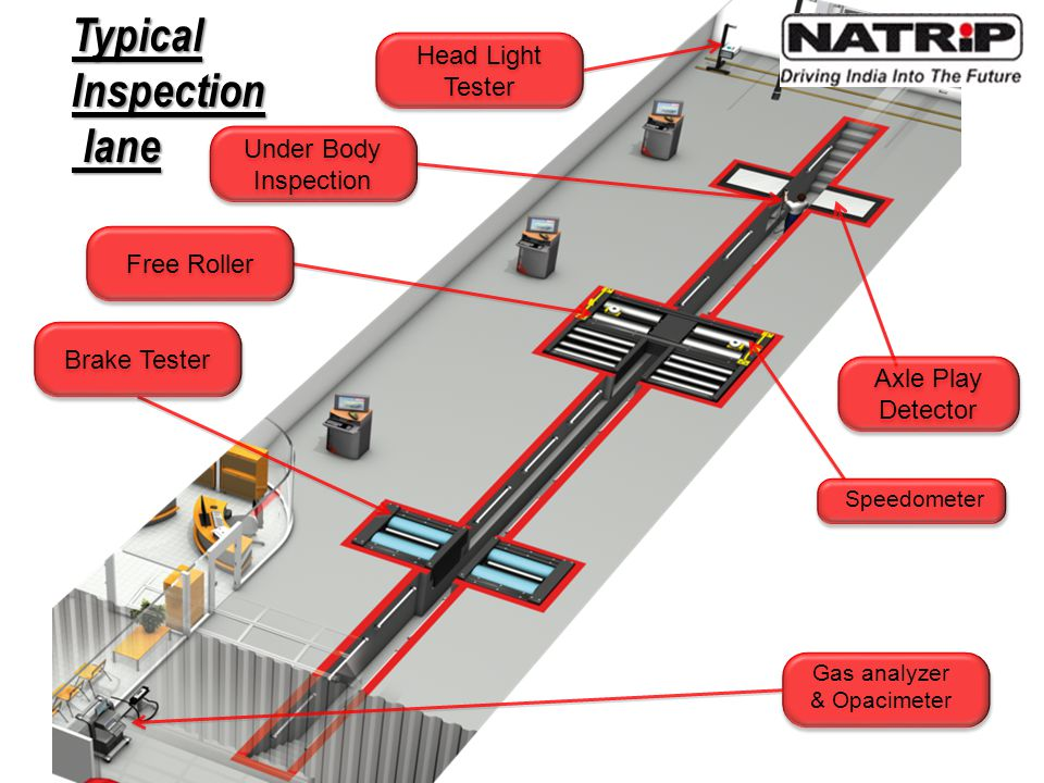 Gas analyzer & Opacimeter Typical Inspection lane lane Free Roller Speedometer Brake Tester Axle Play Detector Under Body Inspection Head Light Tester