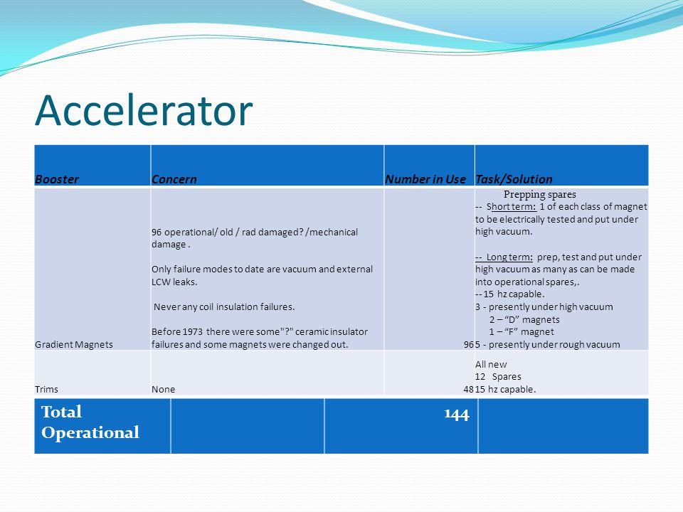 Accelerator BoosterConcernNumber in UseTask/Solution Gradient Magnets 96 operational/ old / rad damaged.