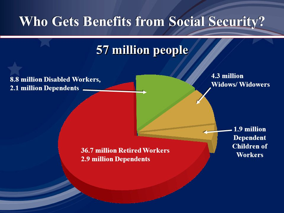 57 million people Who Gets Benefits from Social Security? 36.7 million Retired Workers 2.9 million Dependents 8.8 million Disabled Workers, 2.1 millio