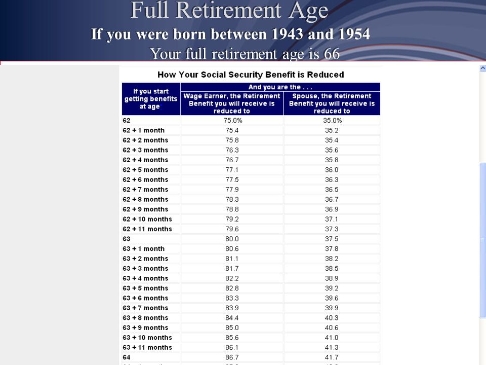 How Social Security Determines Your Benefit Social Security benefits are based on earnings Step 1Your wages are adjusted for inflation Step 2Find the average of your 35 highest earnings years Step 3Result is average indexed monthly earnings