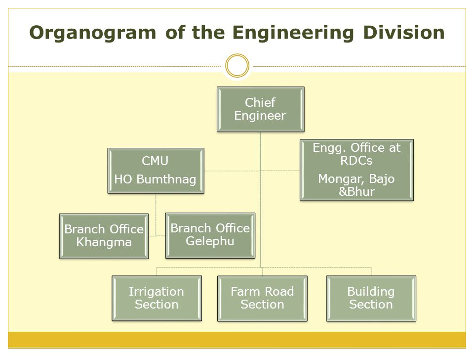 Organogram of the Engineering Division Chief Engineer Irrigation Section Farm Road Section Building Section CMU HO Bumthnag Branch Office Khangma Bran