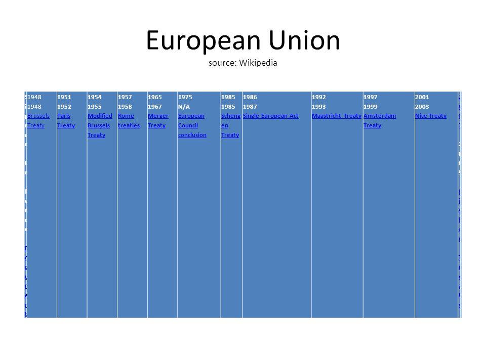 European Union Treaty of Lisbon amending the Treaty on the European Union and the Treaty establishing the European Community (OJ C 306, 17.12.2007).