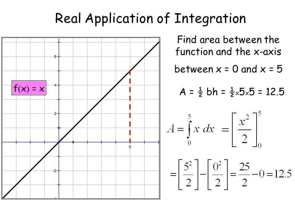 Name : Integration techniques Area under curve = Area under curve = Integration