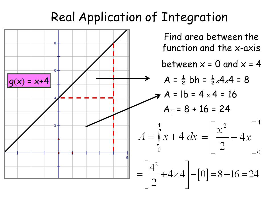 Real Application of Integration Find area between the function and the x-axis between x = 0 and x = 5 A = ½ bh = ½ x 5 x 5 = 12.5