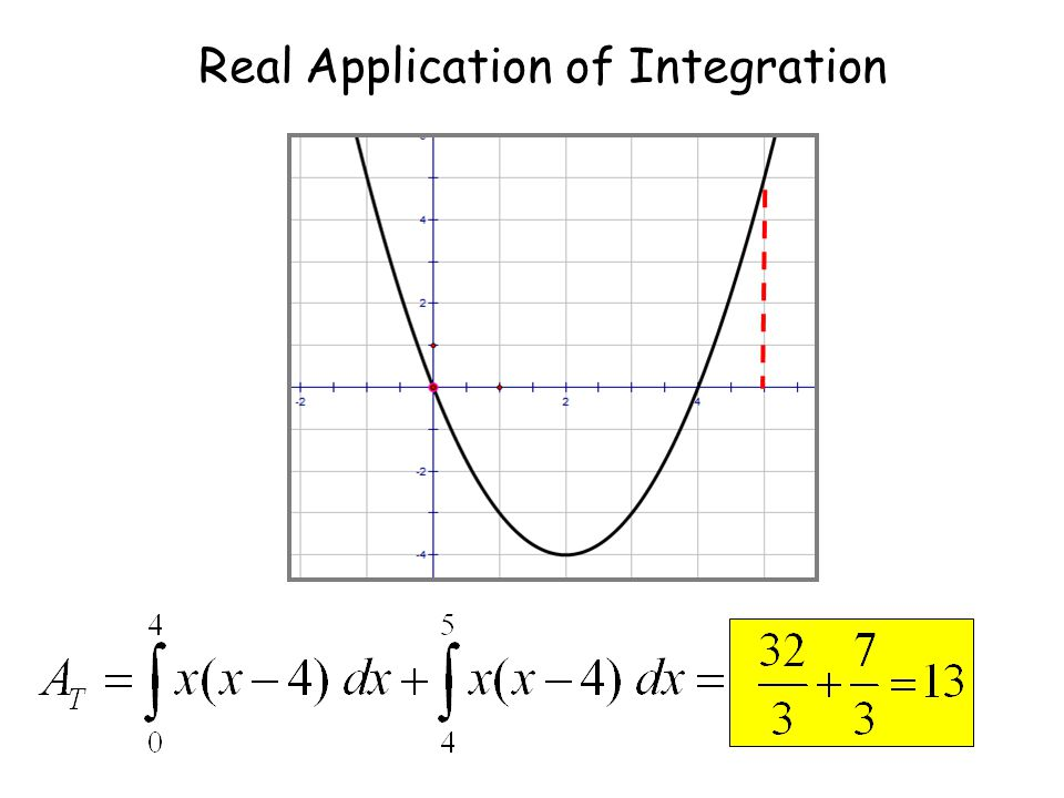 We need to do separate integrations for above and below the x-axis. Real Application of Integration Since under x-axis take positive value