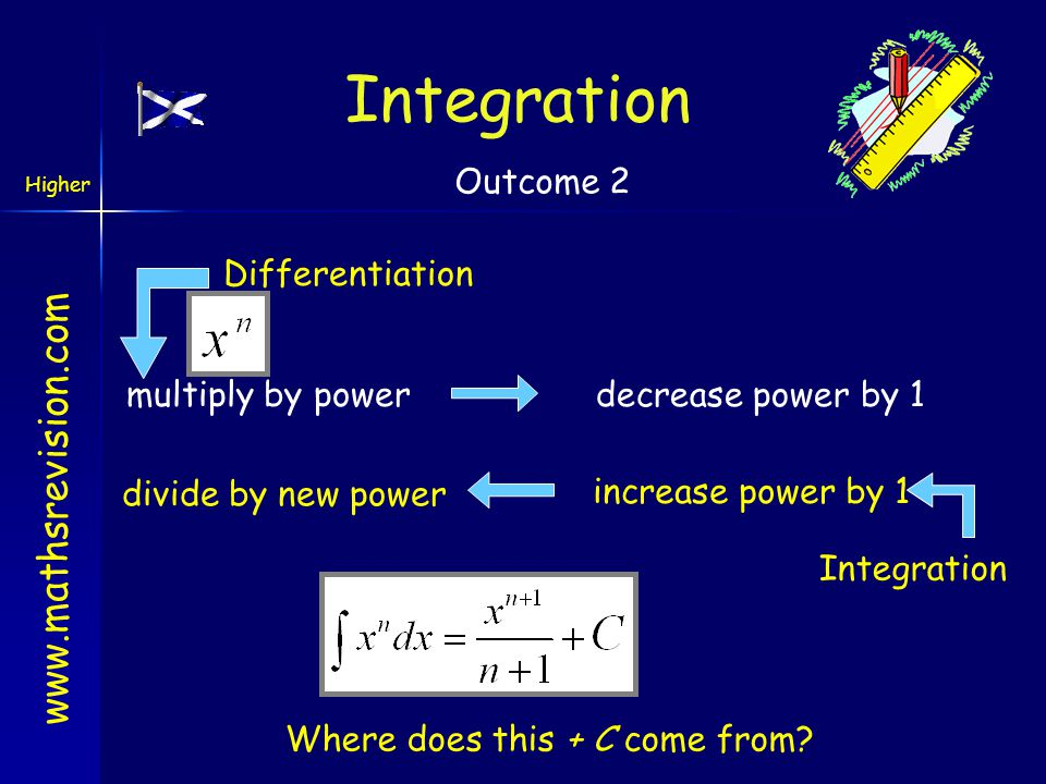 www.mathsrevision.com Higher Outcome 2 Integration we get You have 1 minute to come up with the rule. Integration can be thought of as the opposite of
