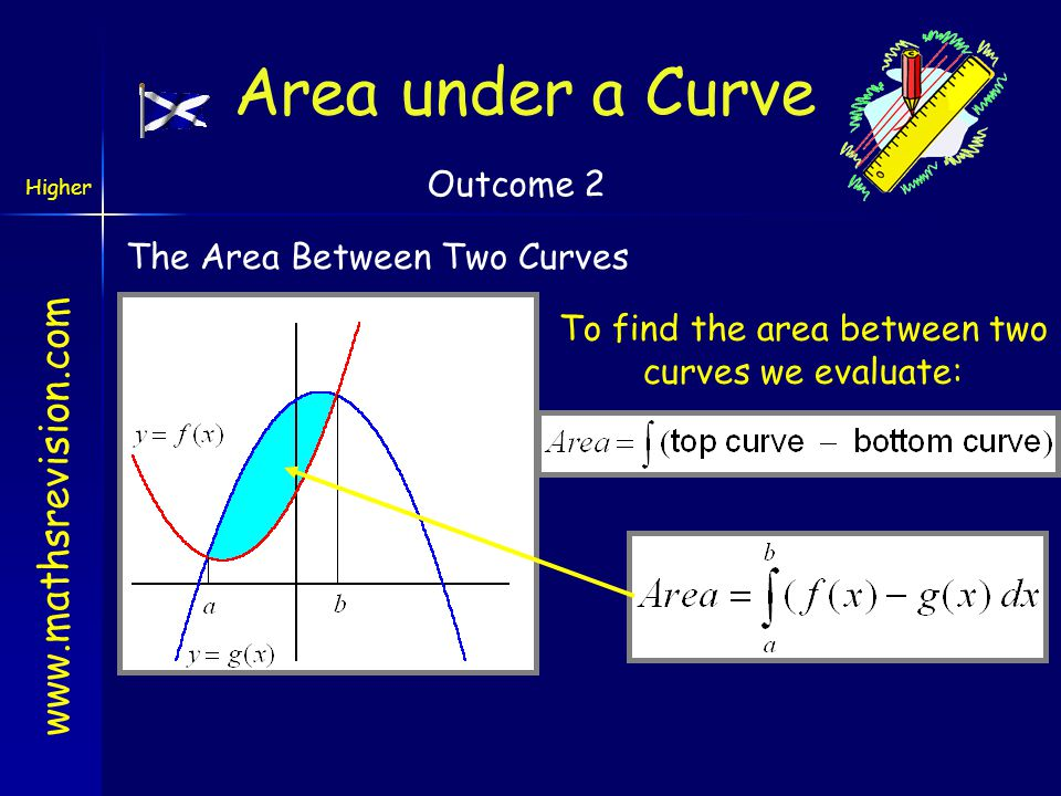 www.mathsrevision.com Higher a b cd y=f(x) Very Important Note: When calculating integrals: areas above the x-axis are positive areas below the x-axis