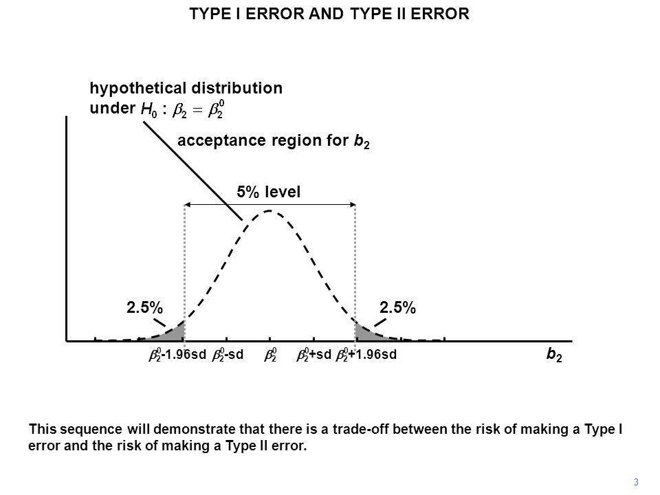 22  2 +sd  2 -sd TYPE I ERROR AND TYPE II ERROR 5% level hypothetical distribution under acceptance region for b 2 00000 b2b2  2 -1.96sd  2 +1.9