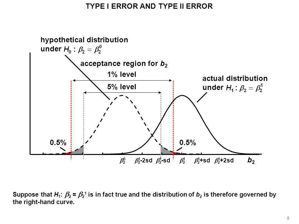 22 0.5% acceptance region for b 2 TYPE I ERROR AND TYPE II ERROR 5% level 1% level actual distribution under b2b2  2 +2sd  2 +sd 22  2 -sd  2 -2sd hypothetical distribution under 011111 However, if H 0 is false, using a 1% test instead of a 5% test increases the risk of making a Type II error (you cannot make a Type I error).