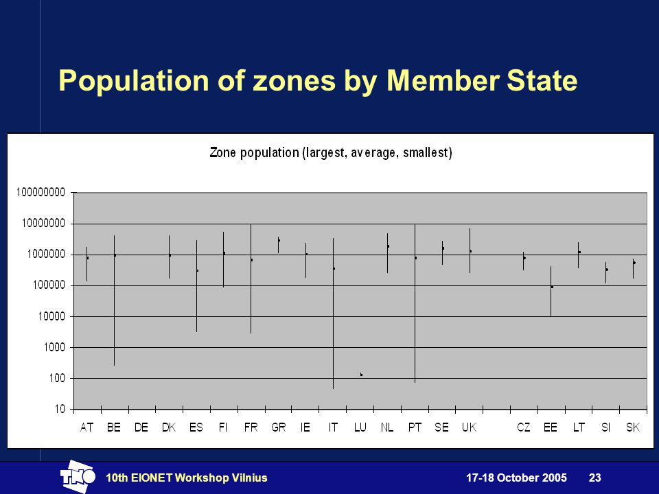 17-18 October 200510th EIONET Workshop Vilnius23 Population of zones by Member State