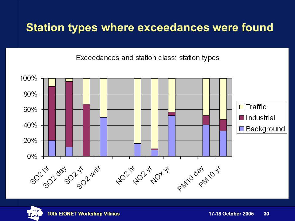 17-18 October 200510th EIONET Workshop Vilnius30 Station types where exceedances were found
