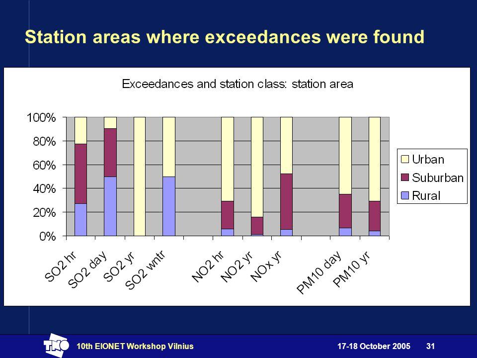17-18 October 200510th EIONET Workshop Vilnius31 Station areas where exceedances were found