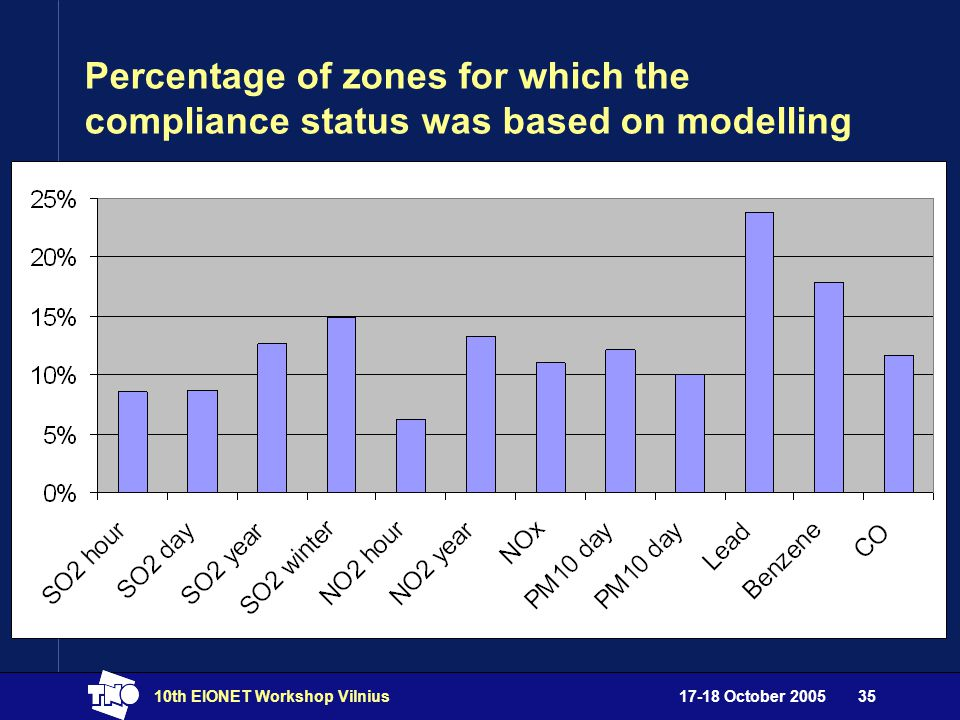 17-18 October 200510th EIONET Workshop Vilnius35 Percentage of zones for which the compliance status was based on modelling