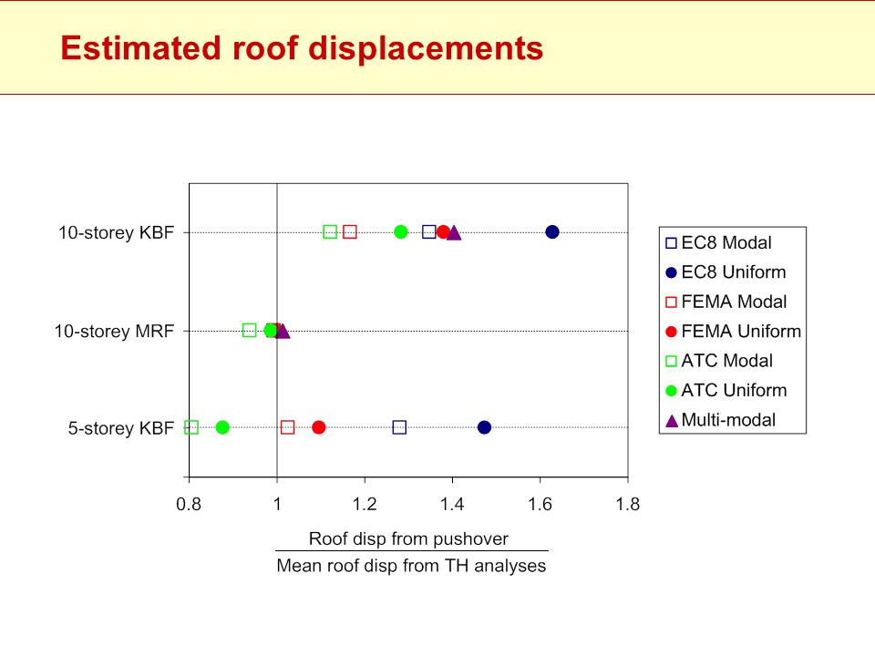 Estimated roof displacements