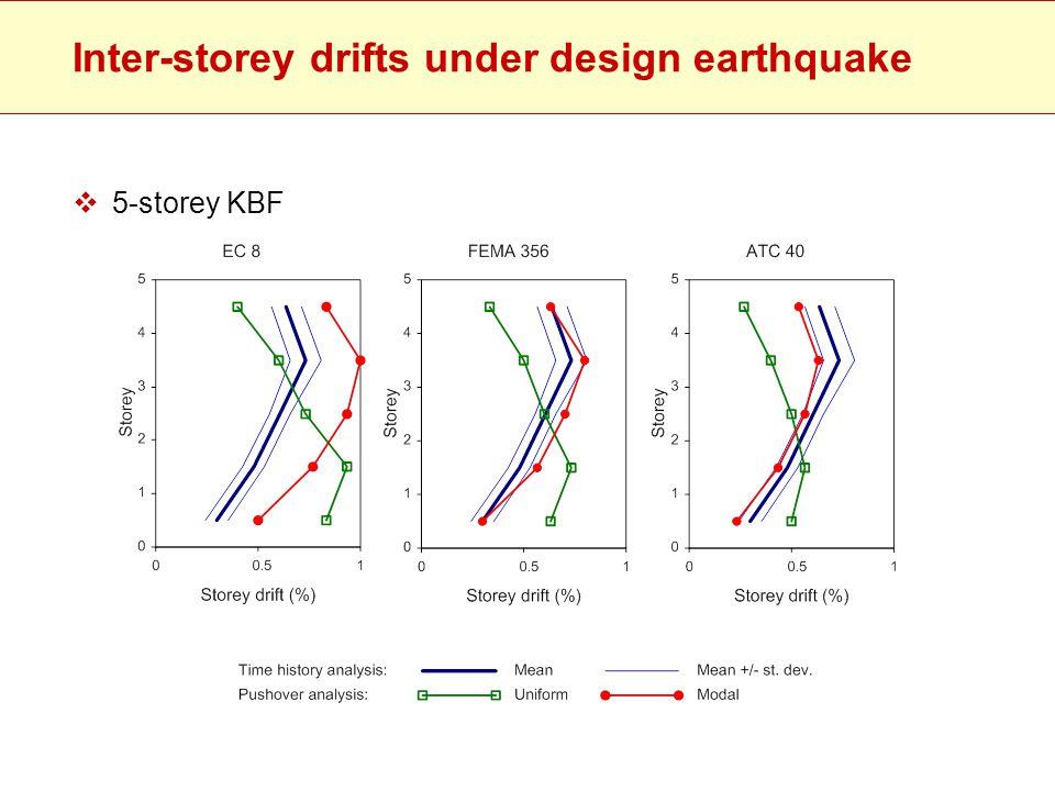 Inter-storey drifts under design earthquake  5-storey KBF